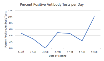 Percent Positive Antibody Tests per Day Graph