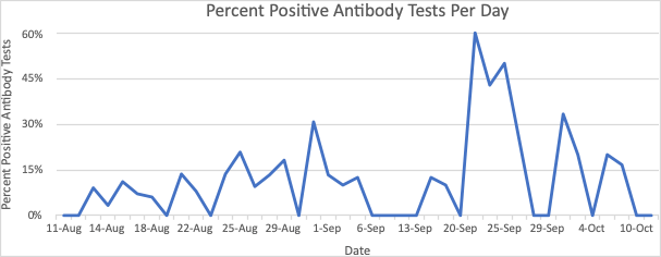 Percent Positive Antibody Tests Per Day